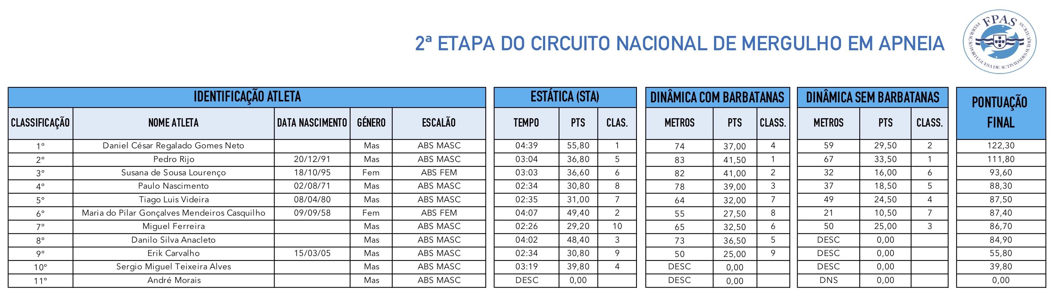 Geral_1ªEtapa_Circuito_MA_2019.jpg