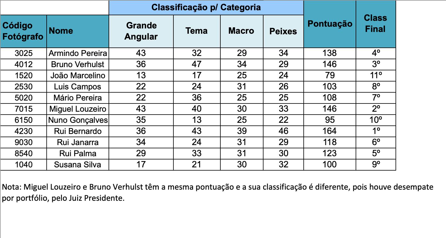 Resultados1ªEtapaTaçaPortugal.png